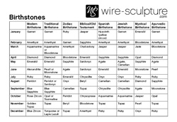 click to download wire footage charts