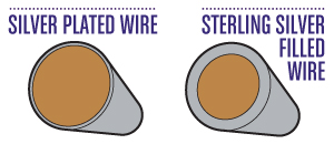 Compare Silver Plated and Silver Filled Wire - 50% the price of Sterling!