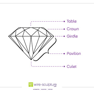 Faceted Gemstone Terms