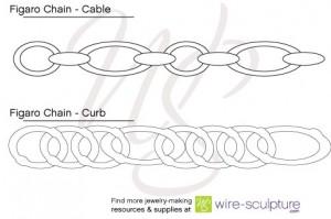 Figaro Chain Diagram