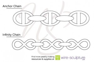 Infinity chain and Anchor Chain Diagram